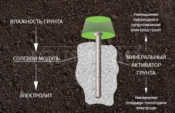 Электролитическая система заземления